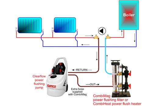powerflush example