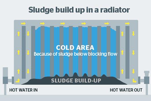 radiator build up example